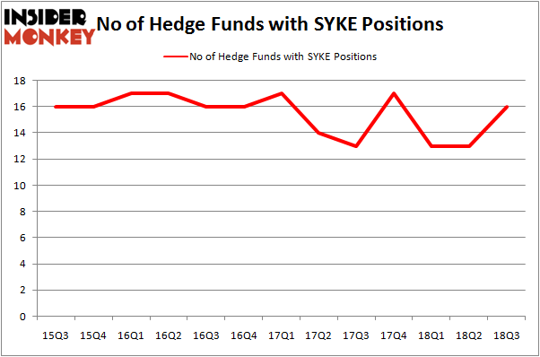 No of Hedge Funds SYKE Positions