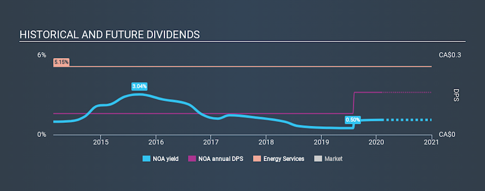 TSX:NOA Historical Dividend Yield, February 4th 2020
