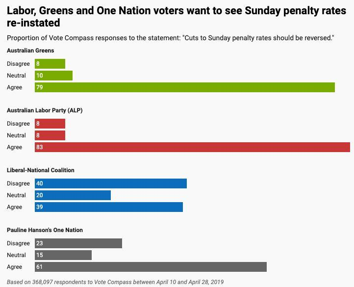 Penalty rate cuts: Who wants them? <i>(Source: ABC/VoteCompass)</i>