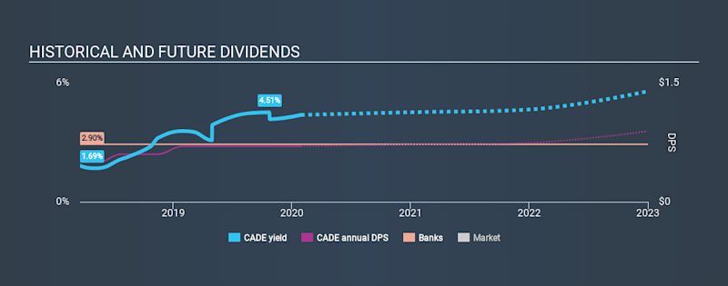 NYSE:CADE Historical Dividend Yield, January 29th 2020