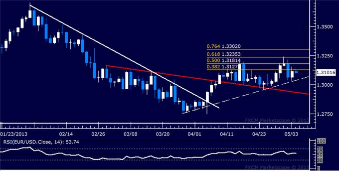Forex_EURUSD_Technical_Analysis_05.06.2013_body_Picture_5.png, EUR/USD Technical Analysis 05.06.2013