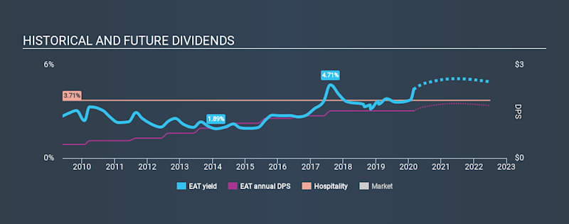 NYSE:EAT Historical Dividend Yield, February 29th 2020