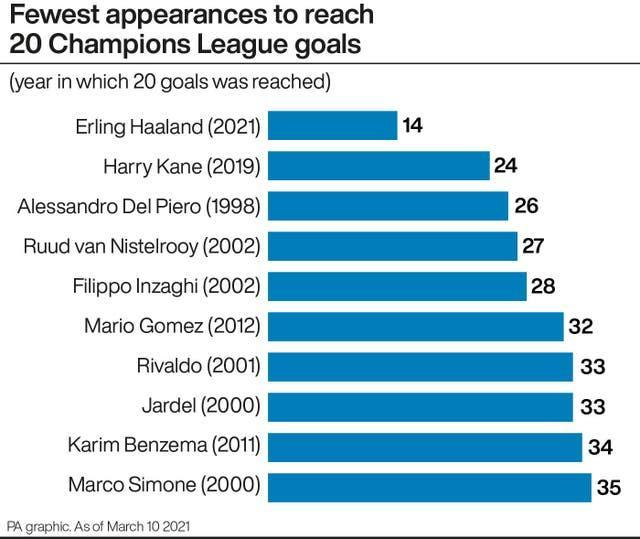 A look at the fewest appearances to reach 20 Champions League goals