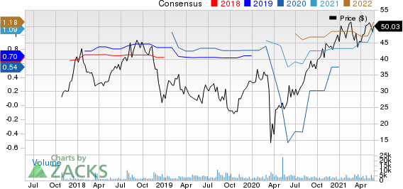 National Vision Holdings, Inc. Price and Consensus