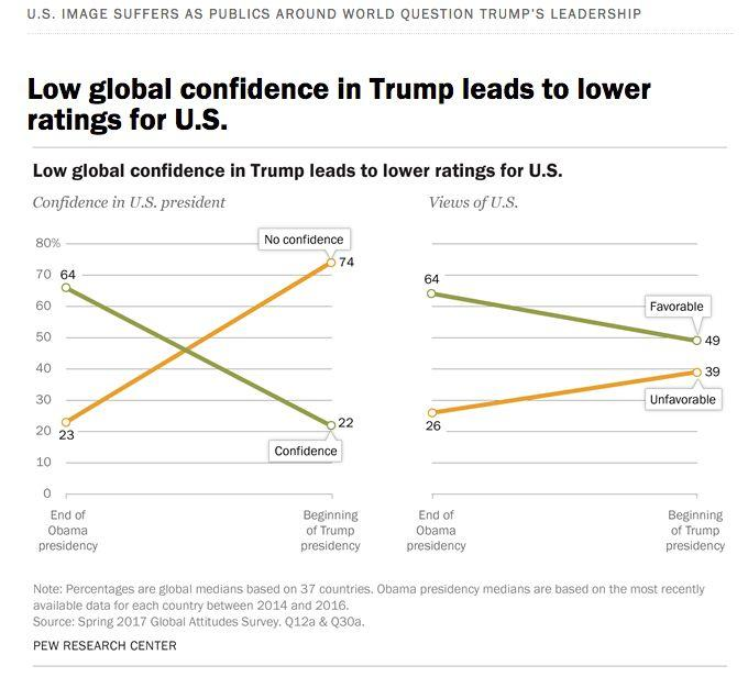 Global confidence in the U.S. president and views of the U.S. have both taken a plunge in the year since Donald Trump's election.