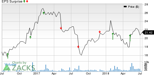 Atkore International Group Inc. Price and EPS Surprise