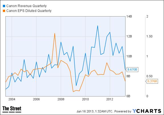 CAJ Revenue Quarterly Chart