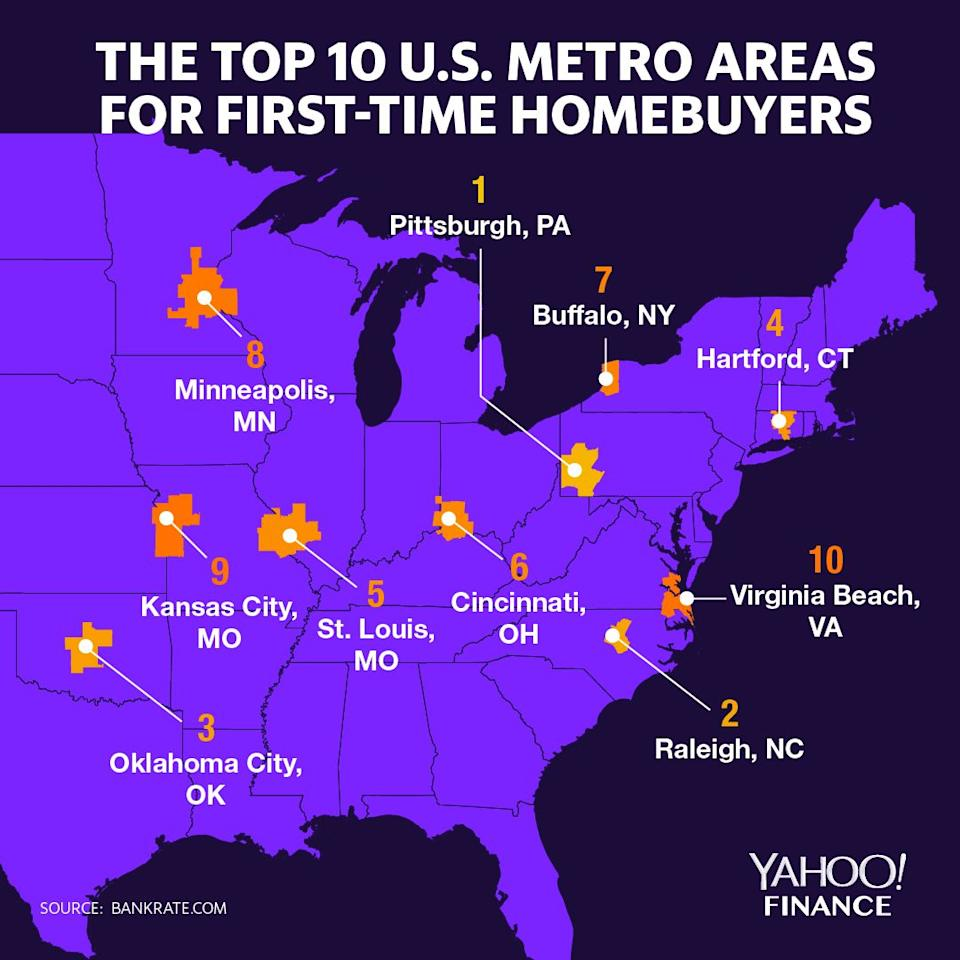 Pittsburgh took the top spot. (Graphic: David Foster/Yahoo Finance)