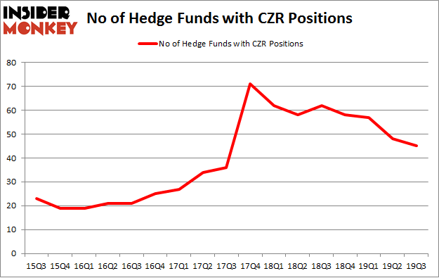 No of Hedge Funds with CZR Positions