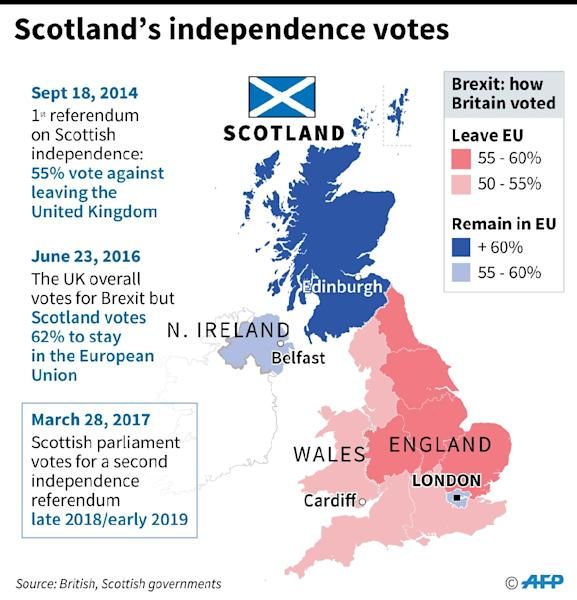 Scotland's independence votes (AFP Photo/Jonathan JACOBSEN, Kun TIAN)