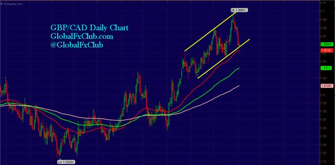 A_Screaming_Buy_Opportunity_in_GBPCAD_body_GuestCommentary_LMcMahon_November4A.png, A Screaming Buy Opportunity in GBP/CAD