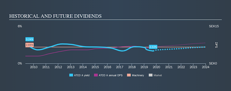 OM:ATCO A Historical Dividend Yield, September 24th 2019