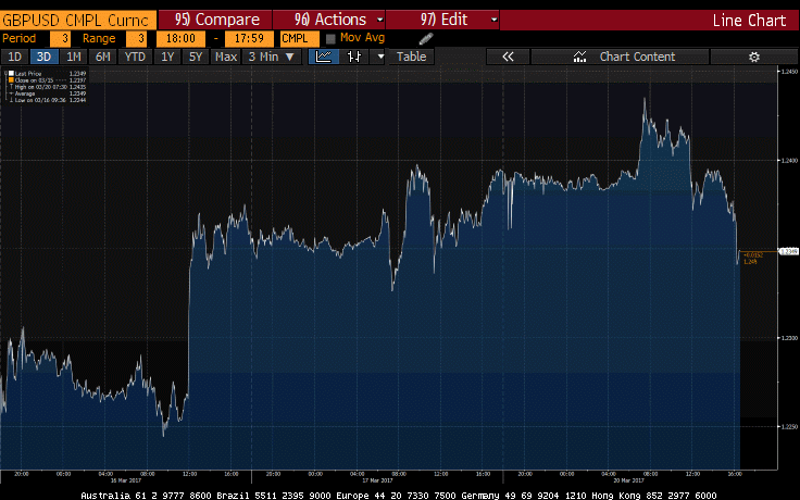 GBPUSD - Credit: Bloomberg