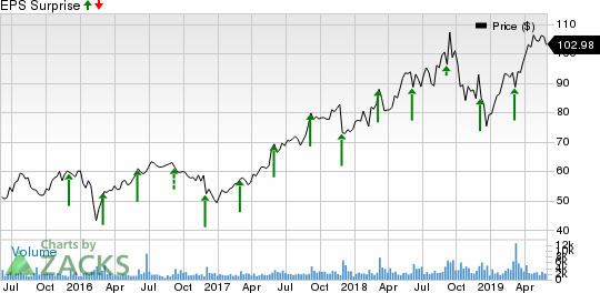 Guidewire Software, Inc. Price and EPS Surprise