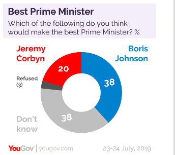 Boris Johnson has proven more popular than Corbyn in the poll. (YOUGOV)