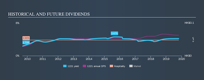 SEHK:1221 Historical Dividend Yield, October 23rd 2019