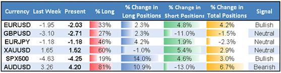 ssi_table_story_body_Picture_1.png, Diminishing Positioning Suggests that US Dollar Rebound May Have Started