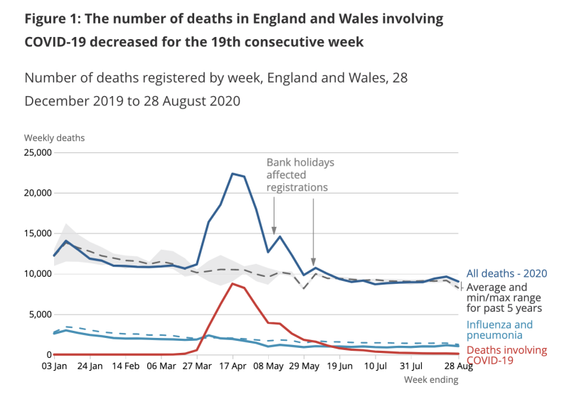 COVID-19 deaths continue to fall, ONS data shows. (ONS)