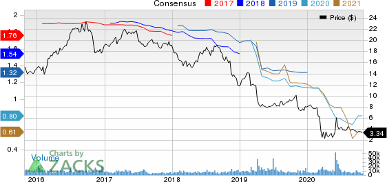 Senior Housing Properties Trust Price and Consensus