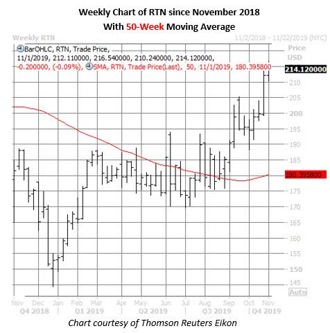 rtn stock weekly price chart on oct 31