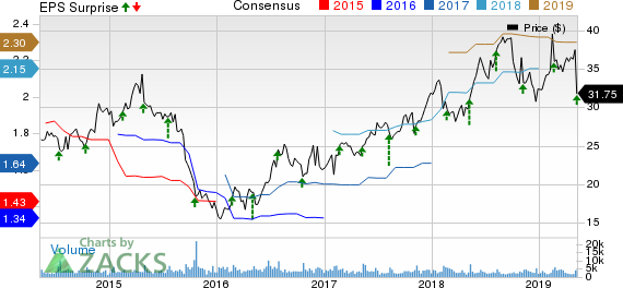 Wolverine World Wide, Inc. Price, Consensus and EPS Surprise