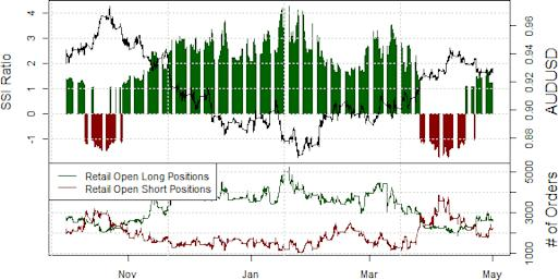 ssi_aud-usd_body_Picture_17.png, Australian Dollar Chops us Out - Standing Pat Until it Breaks