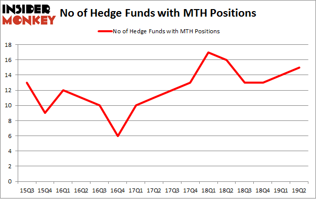 No of Hedge Funds with MTH Positions