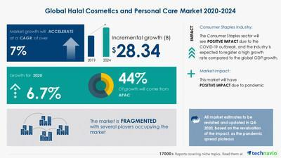 Halal Cosmetics and Personal Care Market by Product, Distribution Channel, and Geography - Forecast and Analysis 2020-2024