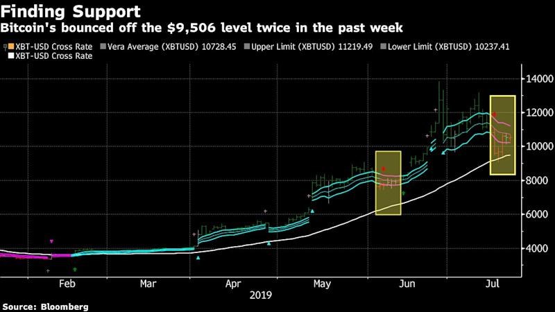 As Libra Fallout Continues, Bitcoin Finds Support in Technicals
