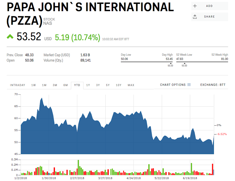 Papa johns stock after chairman resigns quits racist