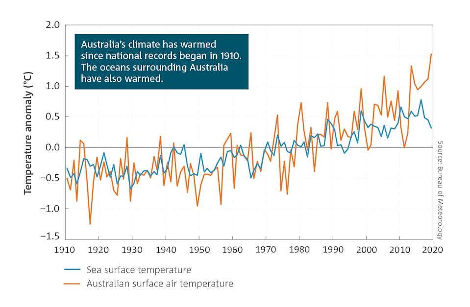 A graph showing Australia's climate warming since 1910.
