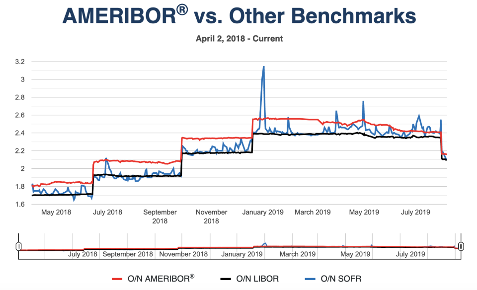 Ameribor against Libor and the Fed's alternative, SOFR. As-of August 8. Source: American Financial Exchange
