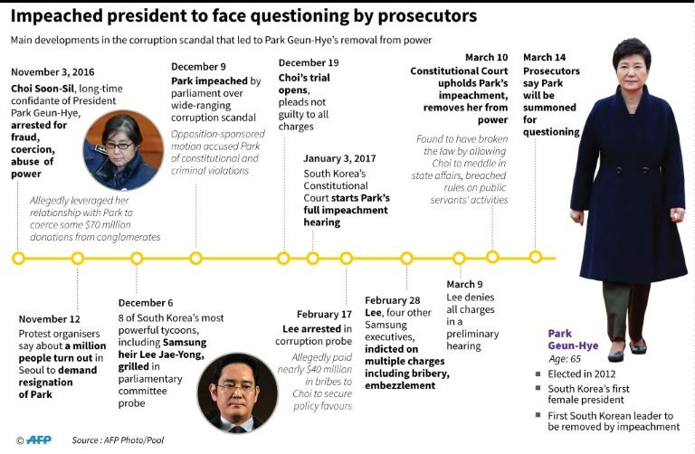 Updated timeline of events in the South Korean political scandal that led to former president Park Geun-Hye's removal from power, and now to her being summoned for questioning as a criminal suspect