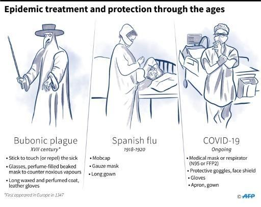 Protective equipment used during the bubonic plague, Spanish flu and COVID-19