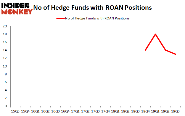 Is ROAN A Good Stock To Buy?