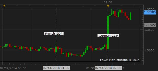 Euro_Extends_Gains_Following_Better-Than-Expected_German_GDP_Data_body_Picture_1.png, Euro Extends Gains Following Better-Than-Expected German GDP Data