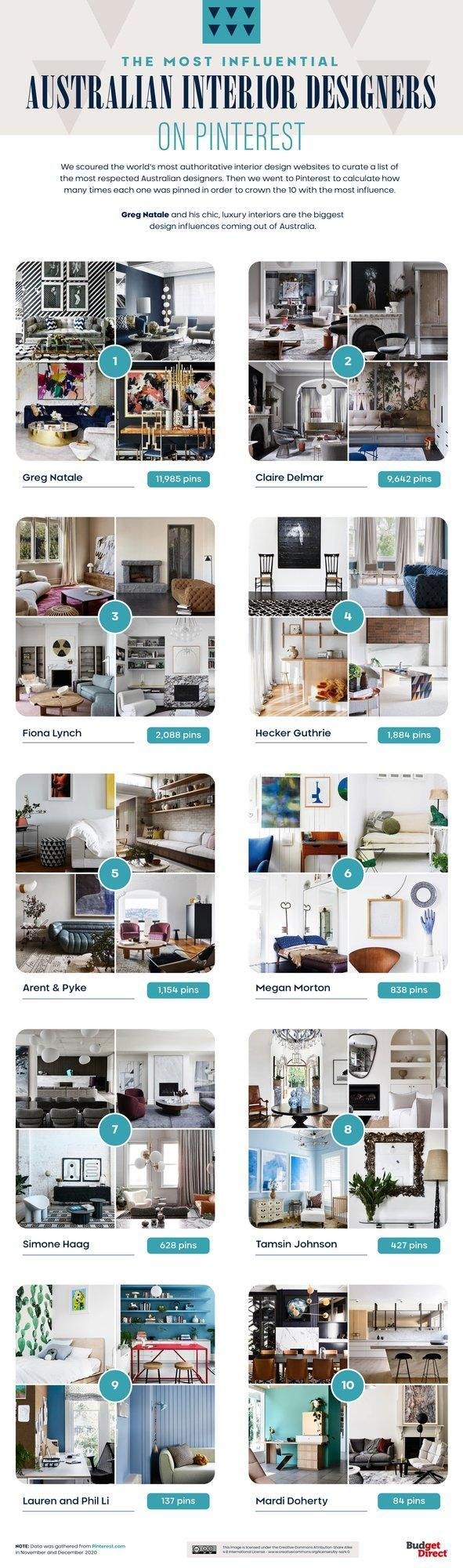Budget Direct Home Insurance's Most Influential Australian Interior Designers on Pinterest