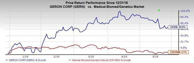 Geron Stock Up More Than 50% in 2019 So Far: Here's Why