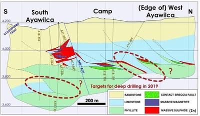 Figure 1. Cross section of Ayawilca (viewing west) highlighting untested areas for drill testing in 2019 (CNW Group/Tinka Resources Limited)