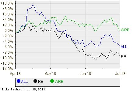 ALL,RE,WRB Relative Performance Chart