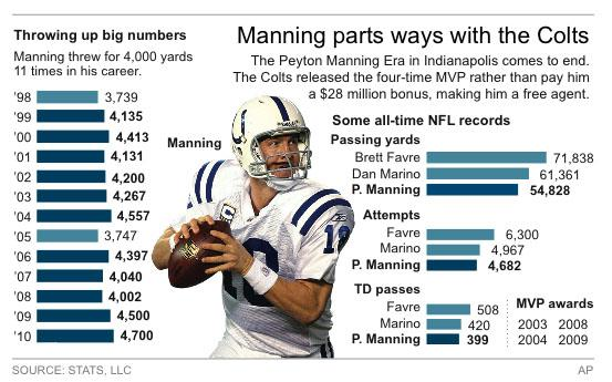 Graphic highlights Peyton Manning's career with the Indianapolis Colts