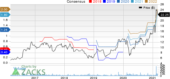 Amkor Technology, Inc. Price and Consensus