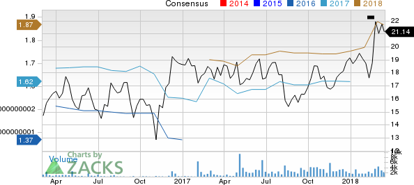 Milacron Holdings Corp. Price and Consensus