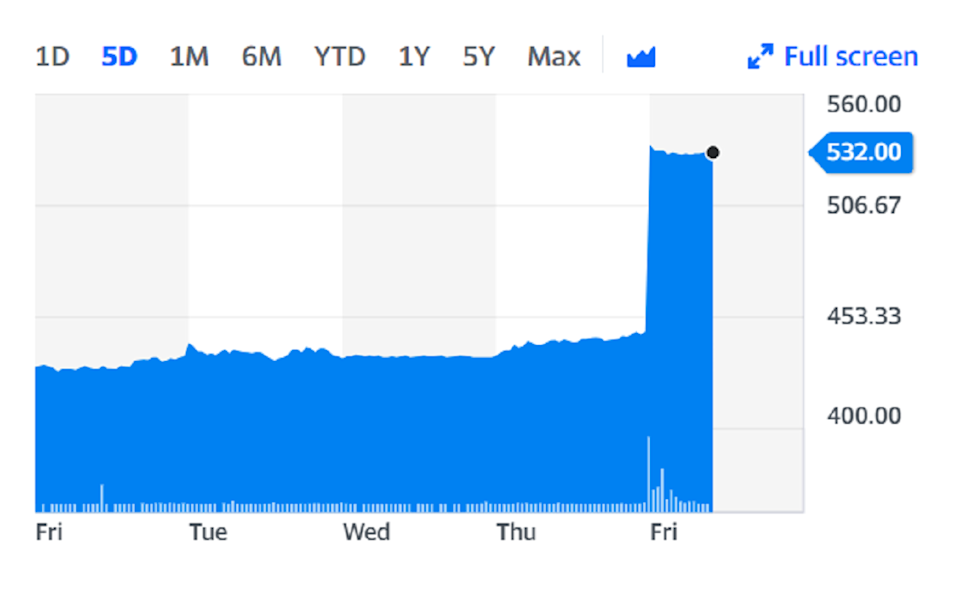 Shares rocketed around 20% on Friday on the back of the news. Chart: Yahoo Finance