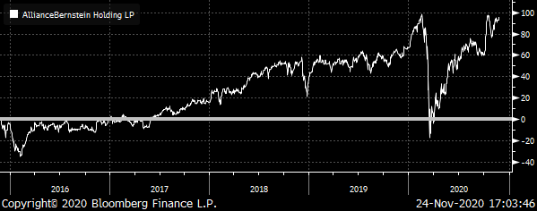 A chart showing the total return of AllianceBernstein (AB) from late 2015 to late 2020.