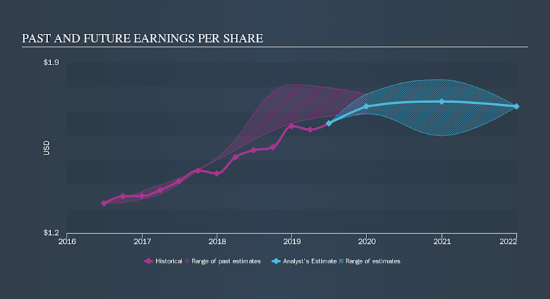 NasdaqCM:FLIC Past and Future Earnings, October 30th 2019