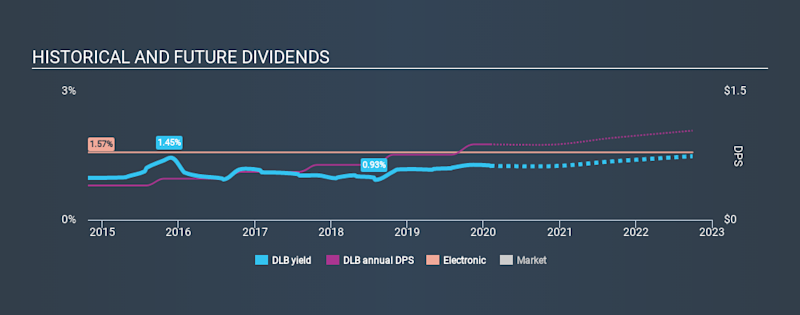 NYSE:DLB Historical Dividend Yield, February 4th 2020