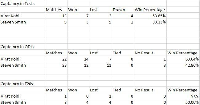 Enter caption(This table shows the statistics of Kohli and Smith as captains across all three formats away from home)