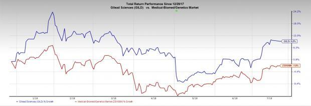 Gilead (GILD) is likely to beat expectations in the second quarter propelled by the momentum in the HIV franchise.