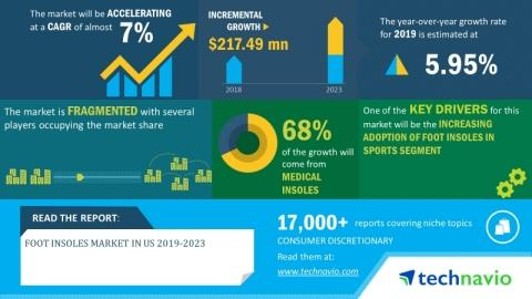 Foot Insoles Market in US 2019-2023 | Introduction of Connected Insoles to Boost Growth | Technavio